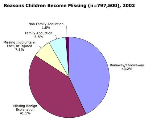 estimated-number-of-family-abducted-children-by-age-of-child-2002