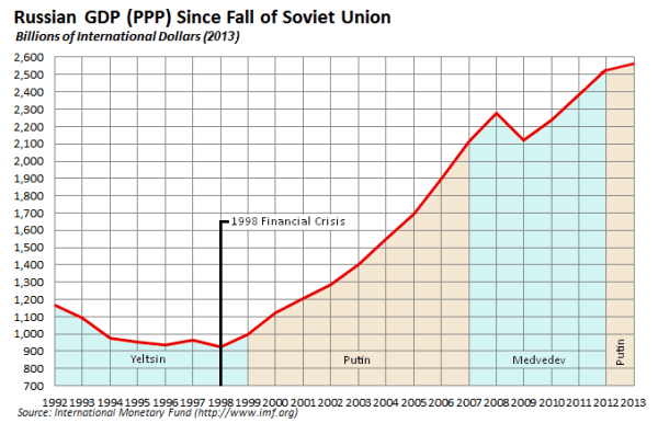 This chart shows Russia's annual GDP (in terms of purchasing power parity) every year since the dissolution of the Soviet Union. Image by Wikipedia user LokiiT