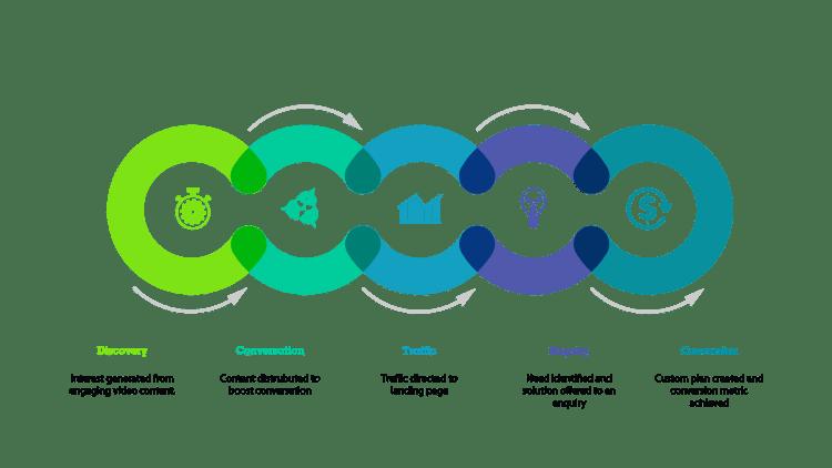 UGT Customer Journey - Amyth and Amit - Marketing StrategyМонтажная область 99@2x