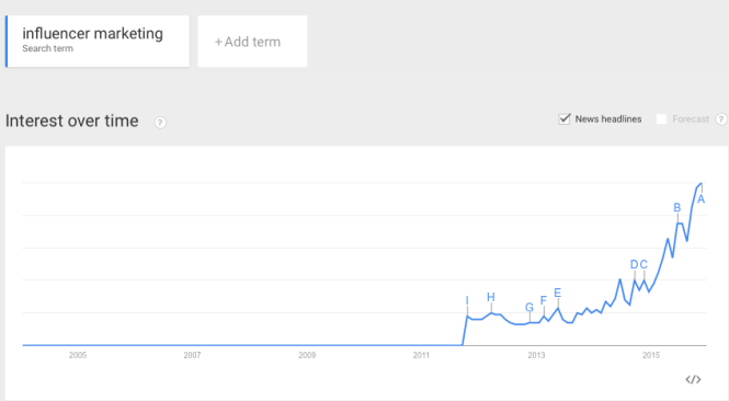 "Google Trends: search of term ""influencer marketing"""