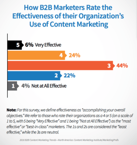B2B Marketers Content Marketing Efficacy