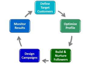 social media lead generation framework