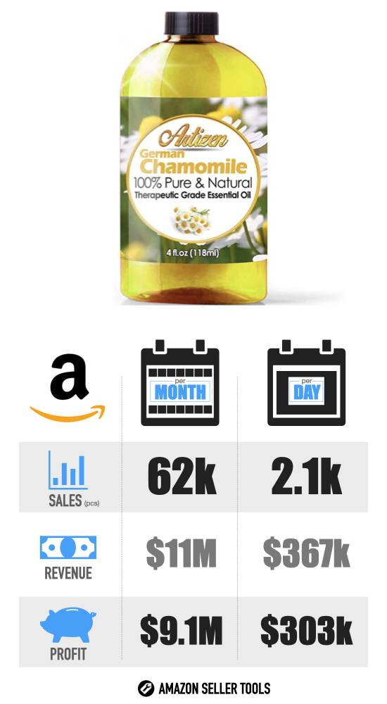 Most Profitable Amazon Products - #1 Essential Oil infographic with Sales Volume