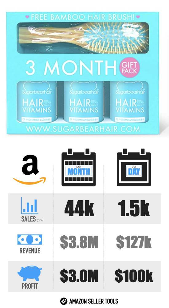 Most Profitable Products on Amazon - #11 Hair Vitamins infographic with Sales Volume
