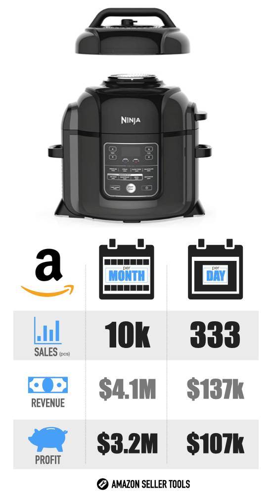 Most Profitable Products on Amazon - #8 Ninja Foodi infographic with Sales Volume