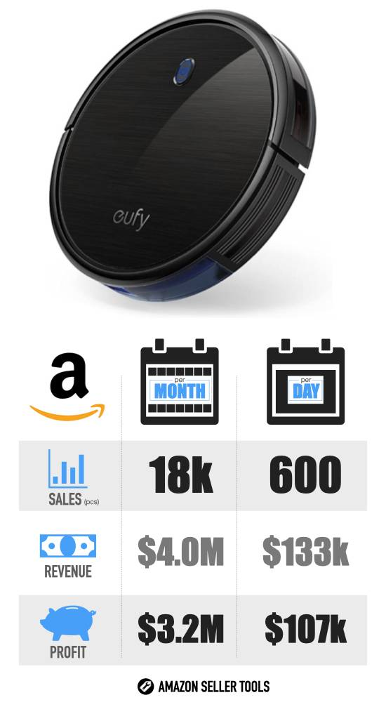 Most Profitable Products on Amazon - #9 Robovac infographic with Sales Volume