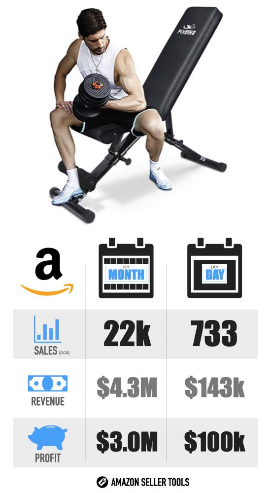 Most Profitable Amazon Products - #6 Weight Bench infographic with Sales Volume