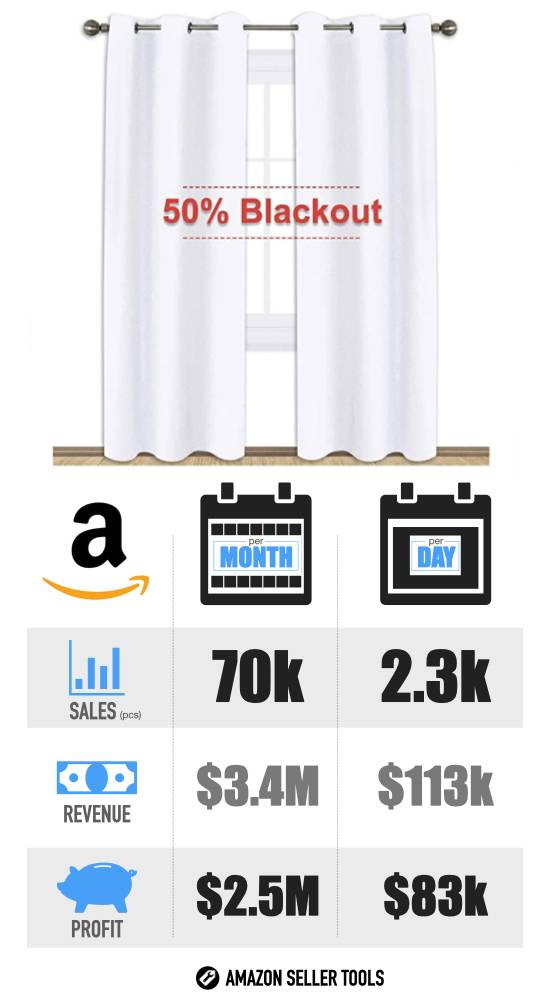 Most Profitable Amazon FBA Products - #16 Window Curtains infographic with Sales Volume