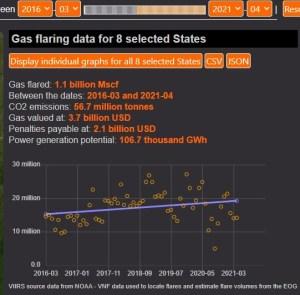 Photo Credit: Nigerian Gas Flare Tracker
