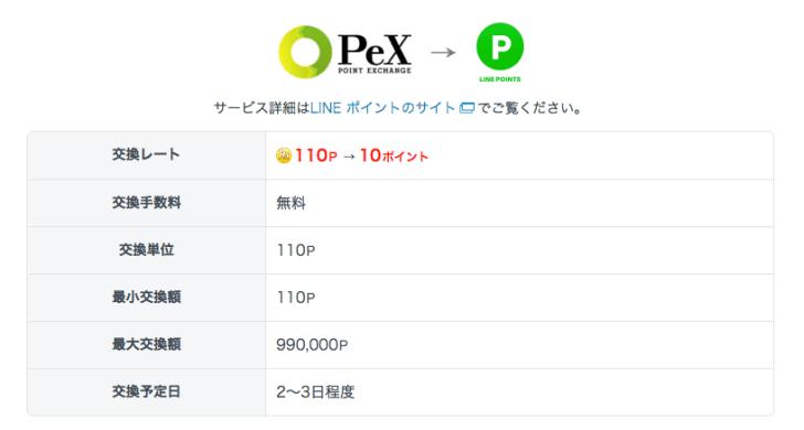 PEXからLINEポイントの交換レート