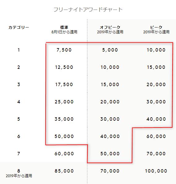 SPGマリオット統合後の無料宿泊ポイントチャート