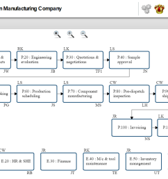 our graphing tools help you lay out the global process flowchart for your company and create more detailed flowcharts for each process  [ 1511 x 779 Pixel ]