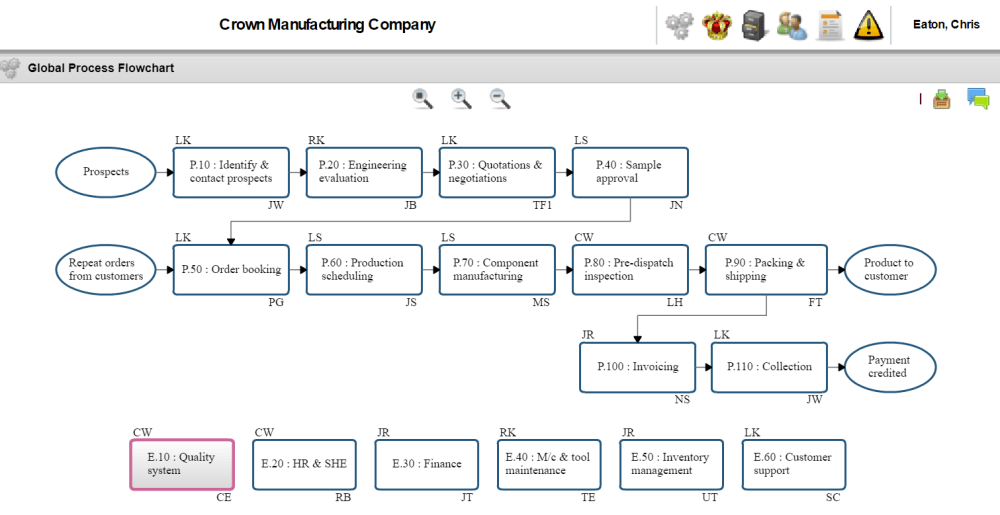 medium resolution of our graphing tools help you lay out the global process flowchart for your company and create more detailed flowcharts for each process