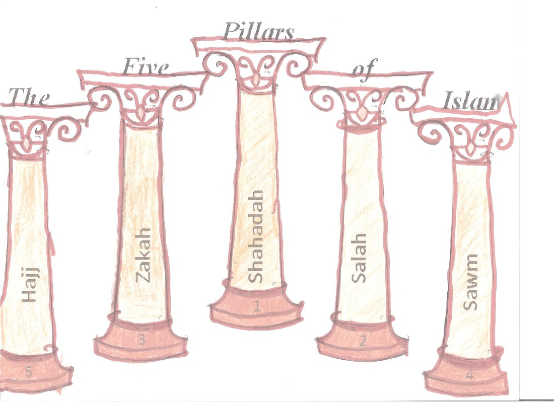 Primary Source The Five Pillars