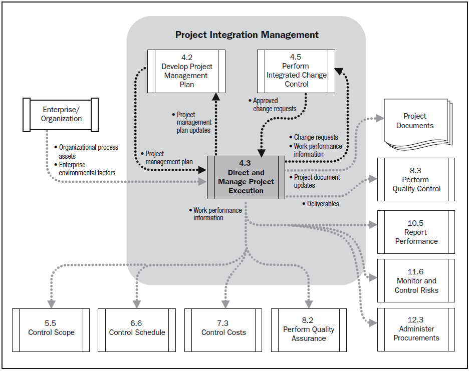 pmp inputs and outputs diagram chint garage consumer unit wiring pmbok agile | an accidental project manager