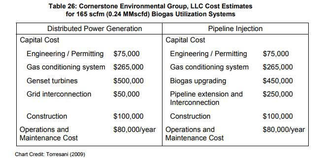 Comparative cost table Generation vs Biogas Upgrading to Biomethane