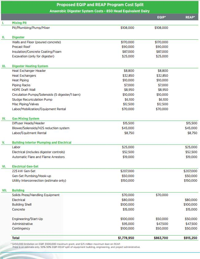 AD Plant costs for 850 dairy cattle