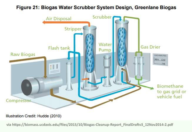 Image of a Biogas Upgrading Technologies Biogas Water Scrubber