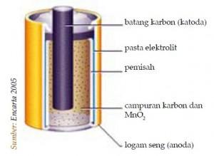 elemen baterai
