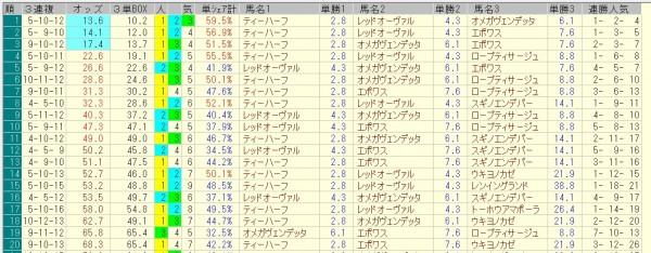 キーンランドカップ 2015 前日オッズ 三連複人気順