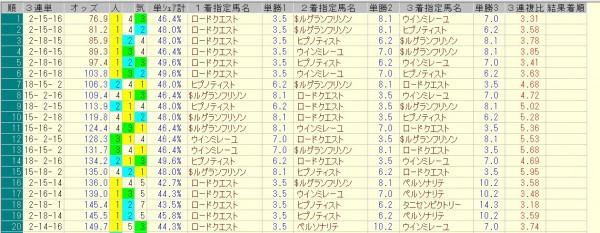 新潟2歳ステークス 2015 前日オッズ 三連単人気順