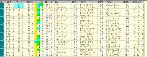 ローズステークス 2015 前日オッズ 三連複人気順
