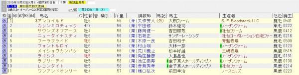 京都大賞典 2015 出走予定馬