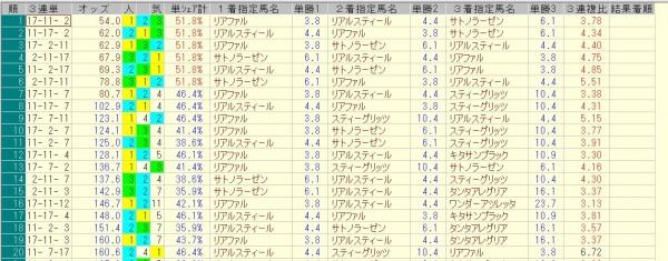 菊花賞 2015 前日オッズ 三連単人気順