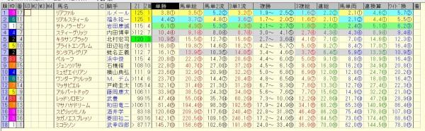菊花賞 2015 前日オッズ 合成オッズ(単勝人気順)