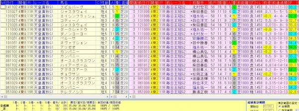 天皇賞秋 2015 前走毎日王冠で上がり3位内馬