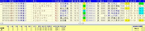 秋華賞過去19回=1番人気で複勝率87.5%好走データ
