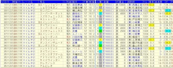 マイルCS過去10年、同年安田記念組の好走データ2