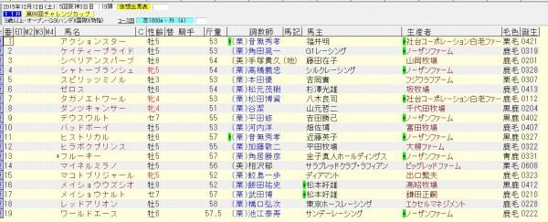 チャレンジカップ 2015 出走予定馬