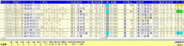 中京ダ1800で好確率で馬券になるデータ2012