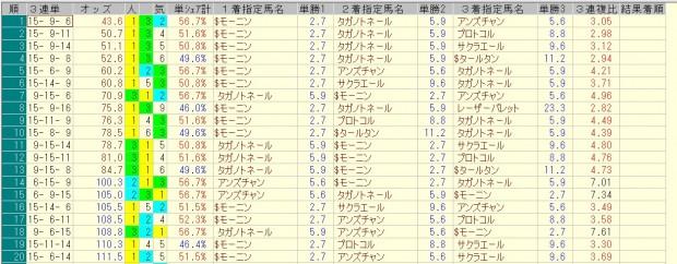 根岸ステークス 2016 前日オッズ 三連単人気順