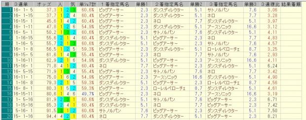 シルクロードステークス 2016 前日オッズ 三連単人気順