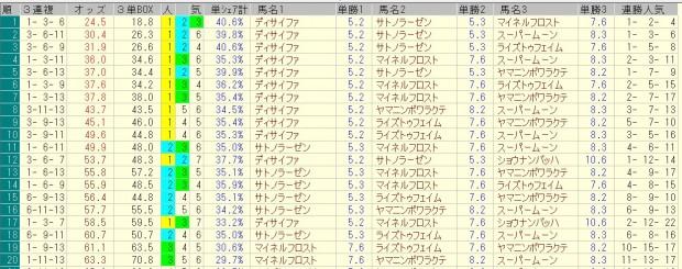 AJCC 2016 前日オッズ 三連複人気順