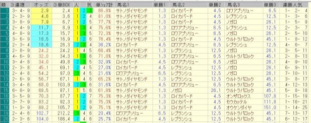 きさらぎ賞 2016 前日オッズ 三連複人気順