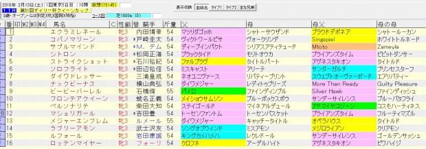 クイーンカップ 2016 血統表
