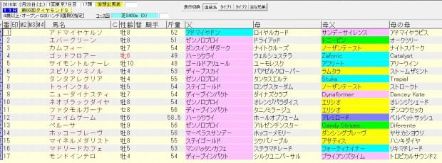 ダイヤモンドステークス 2016 血統表