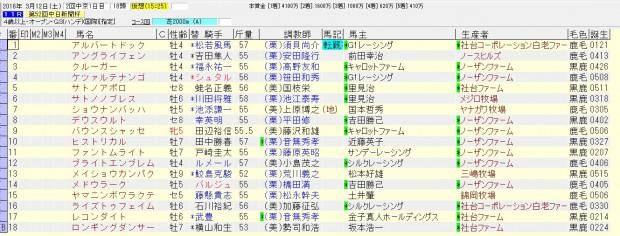 中日新聞杯 2016 出走予定馬と騎手