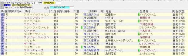 弥生賞 2016 出走予定馬