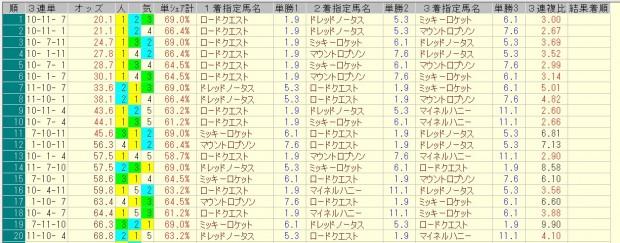 スプリングステークス 2016 前日オッズ 三連単人気順