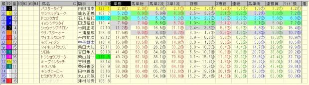 マーチステークス 2016 前日オッズ 合成オッズ(単勝人気順)