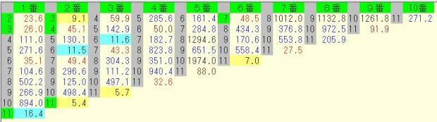 阪神大賞典 2016 前日オッズ 馬連