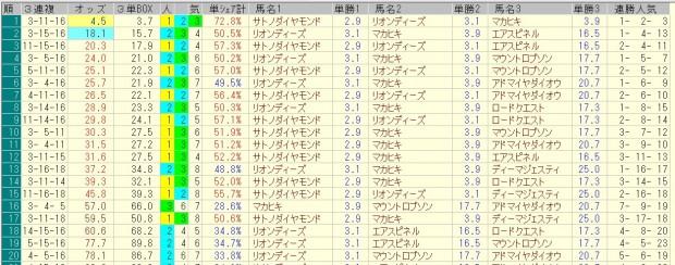 皐月賞 2016 前日オッズ 三連複人気順