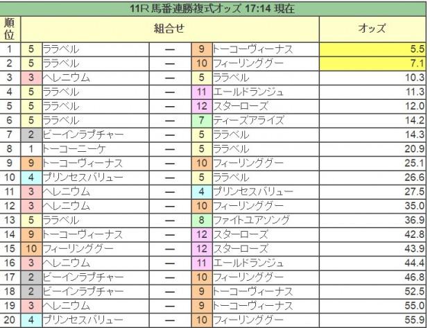 しらさぎ賞2016前日オッズ(馬連人気順)