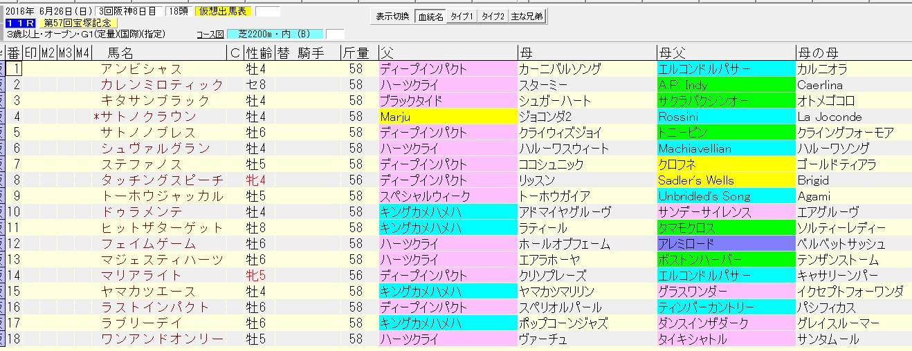 宝塚記念 2016 血統表