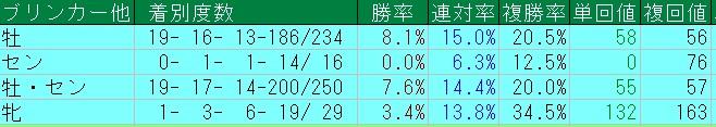 宝塚記念2016=過去20年=性別成績