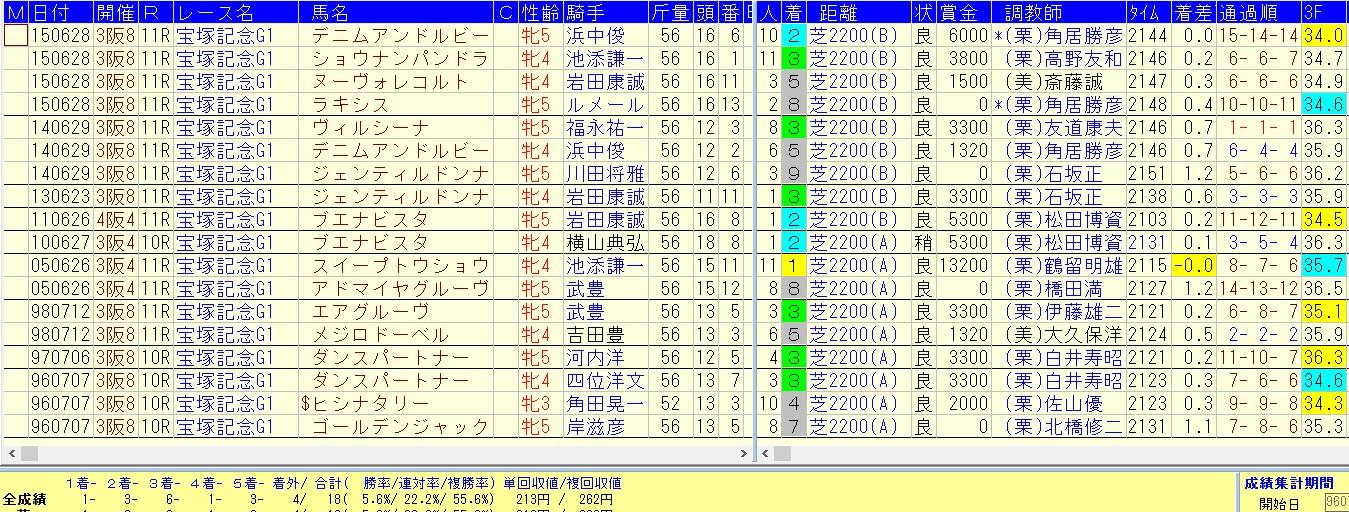 宝塚記念2016=過去20年=牝馬の好走データ